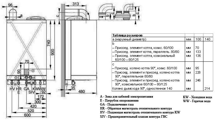 газовых котлов Viessmann