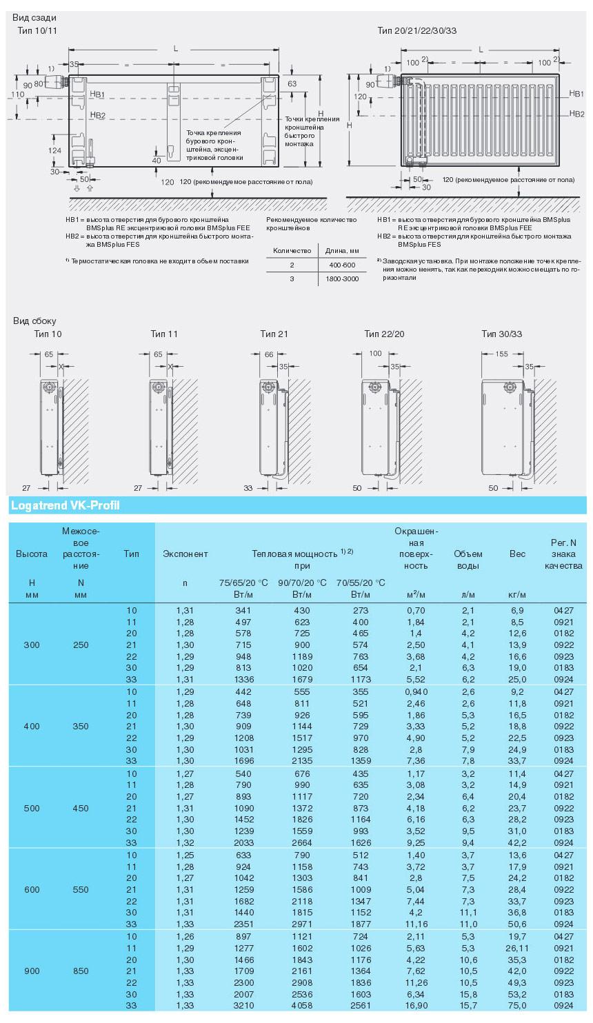 Технические характеристики стальных панельных радиаторов отопления