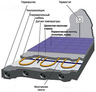 Принцип работы теплого электрического пола