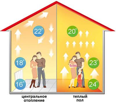 Особенности теплых полов